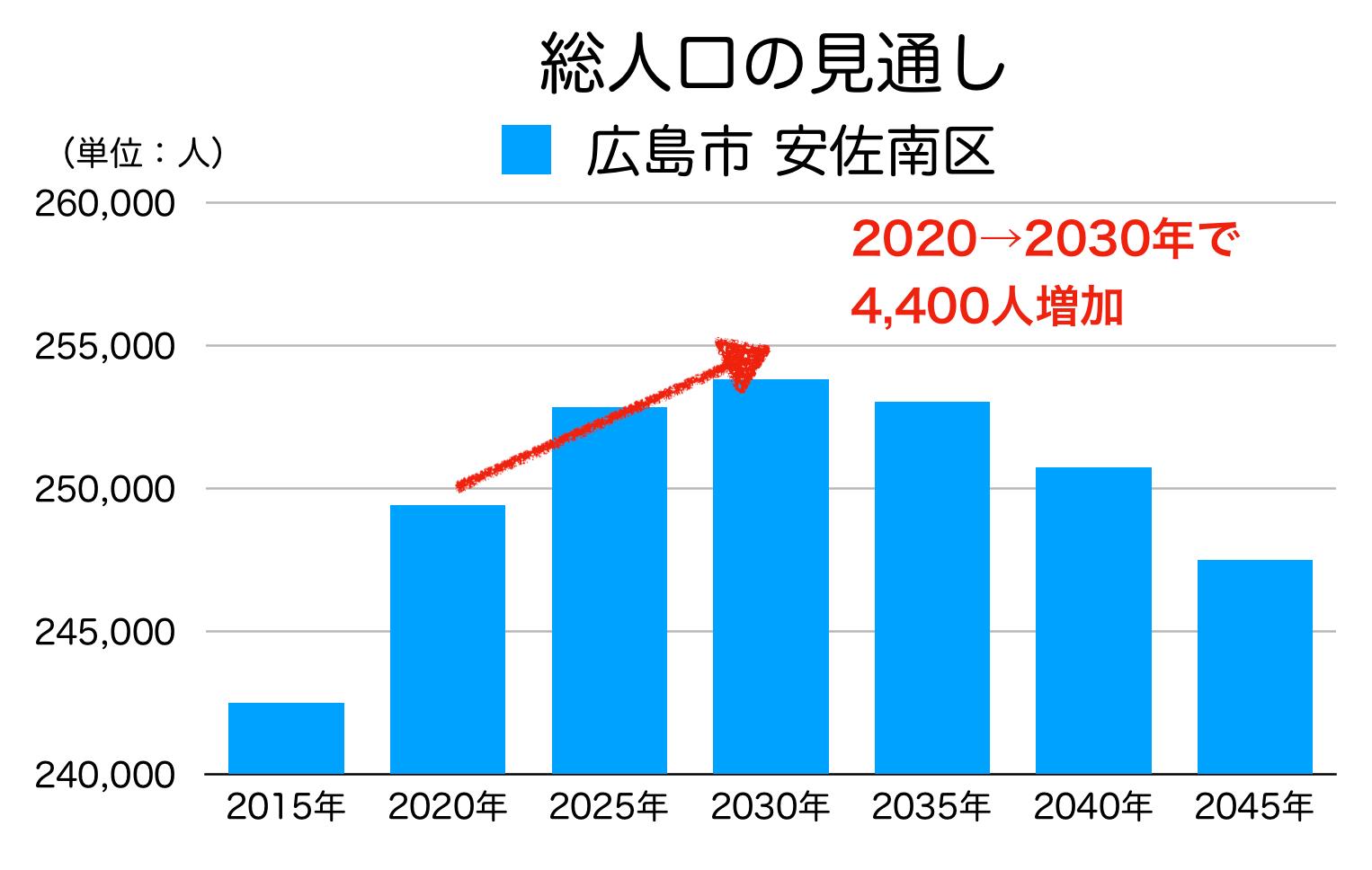 広島市安佐南区の人口予測