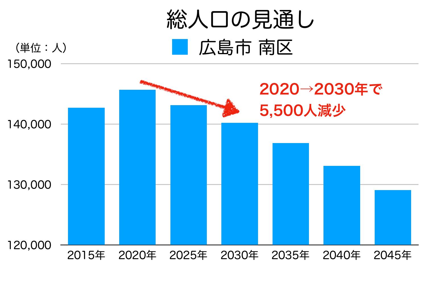 広島市南区の人口予測