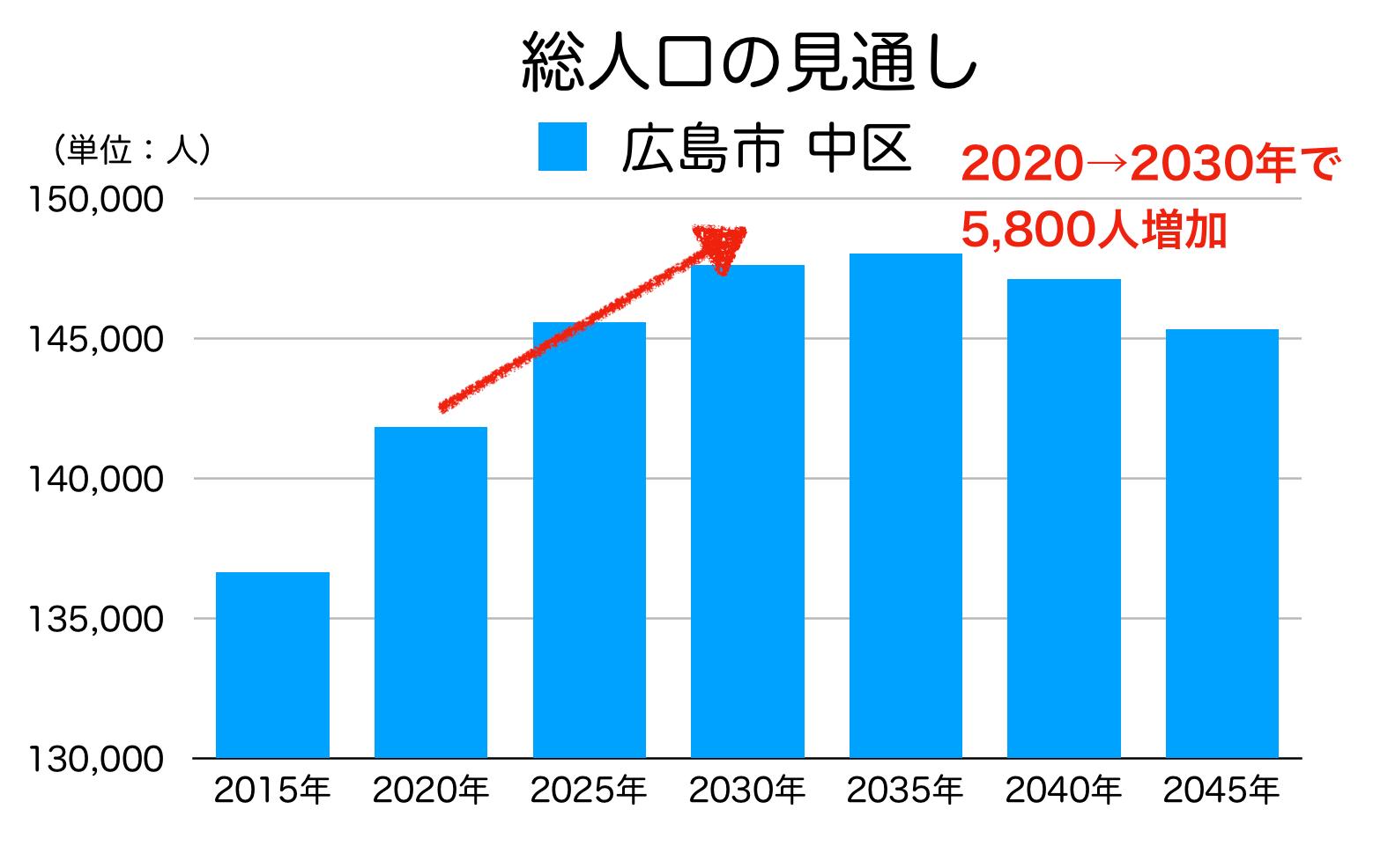 広島市中区の人口予測