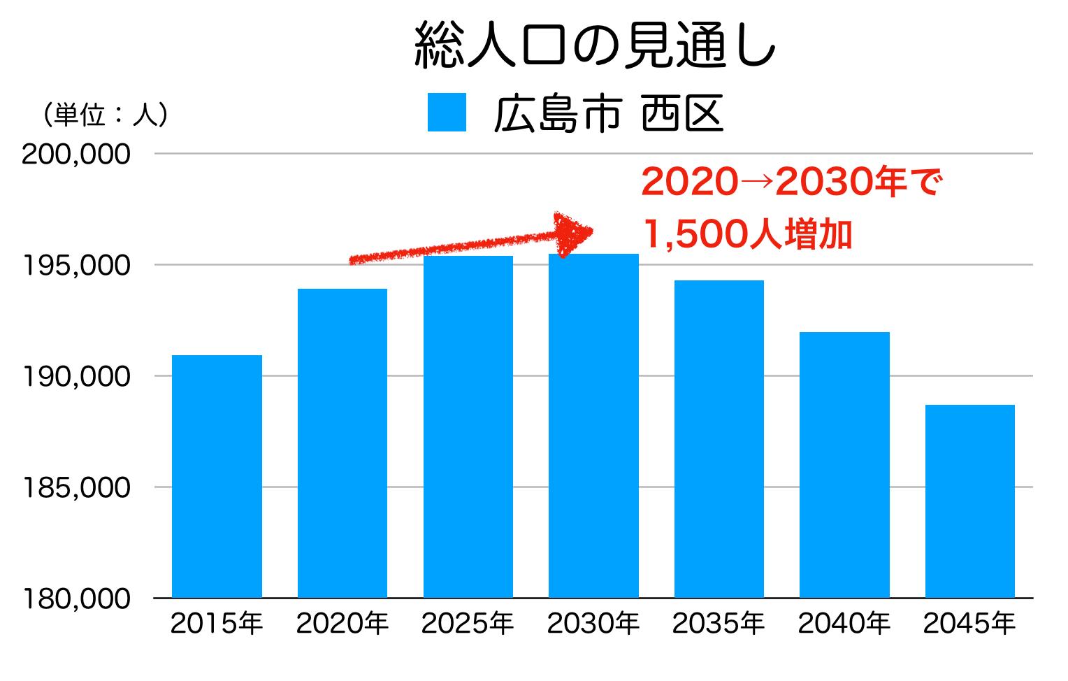 広島市西区の人口予測