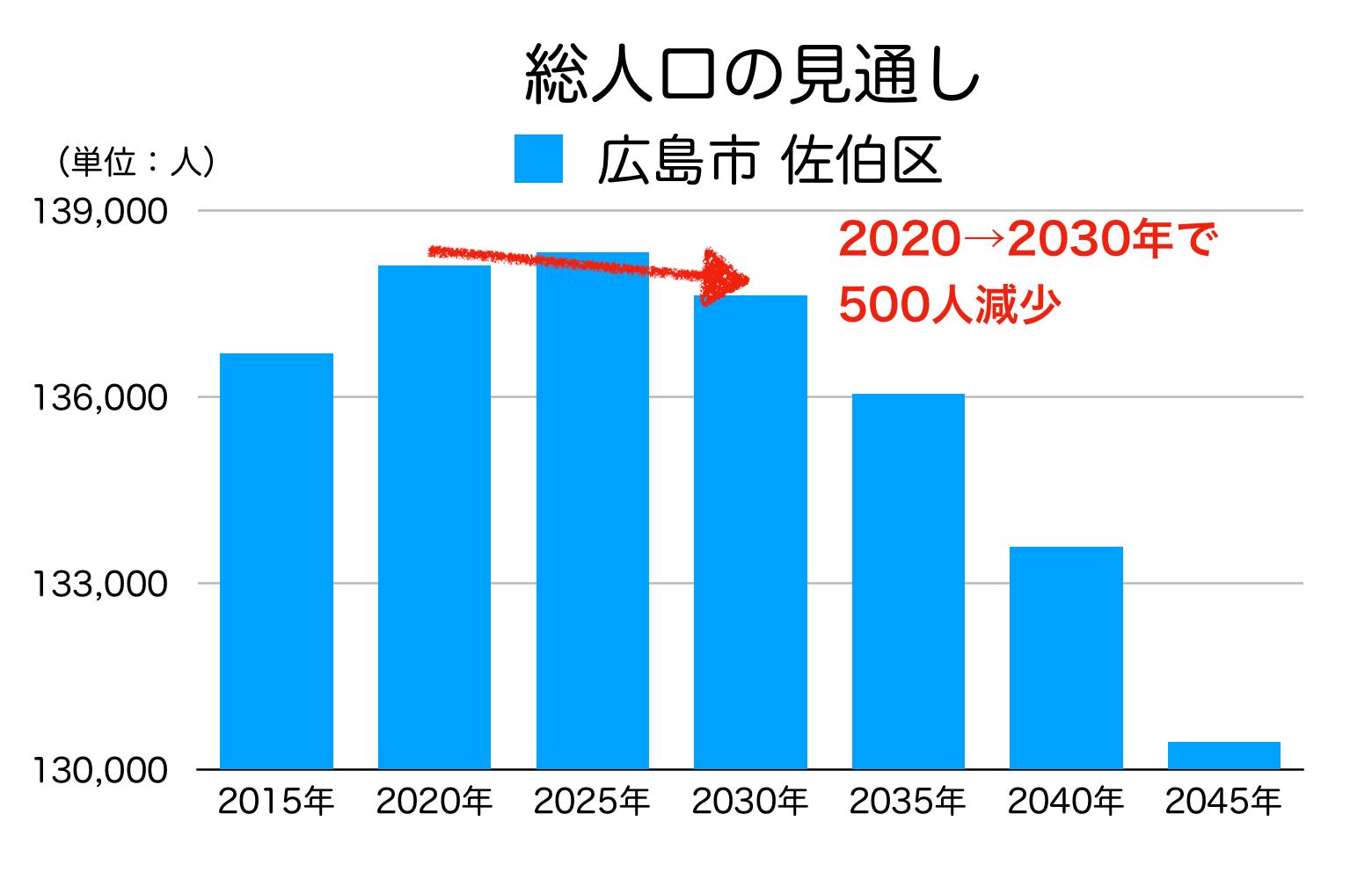 広島市佐伯区の人口予測