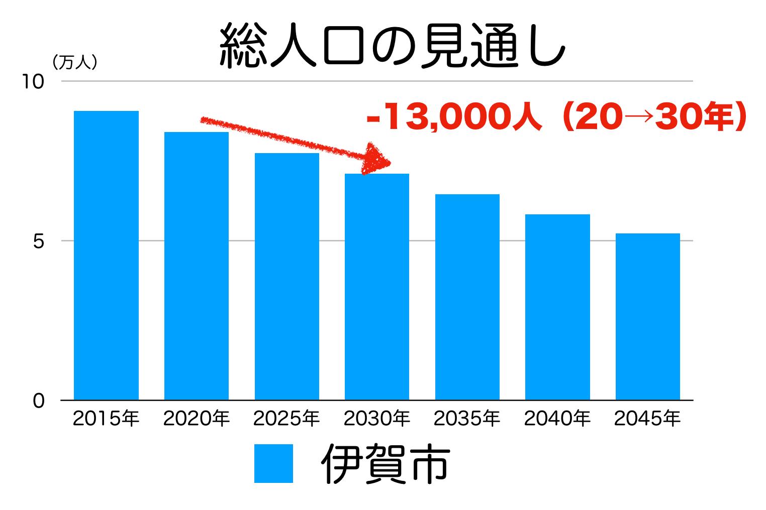 伊賀市の人口予測