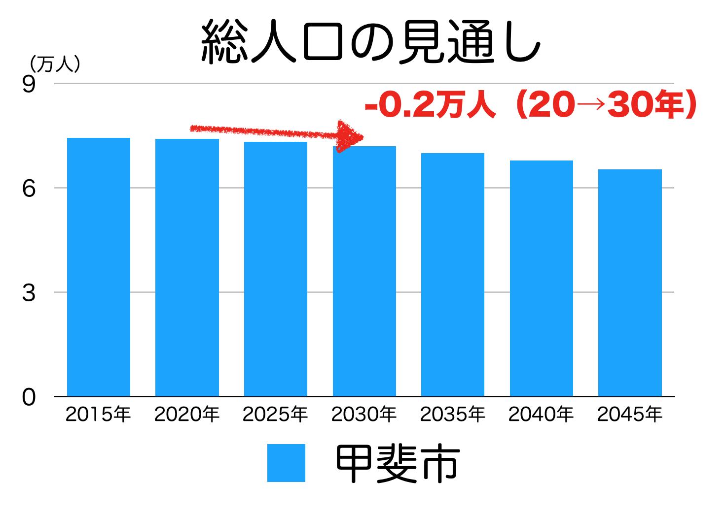 甲斐市の人口予測