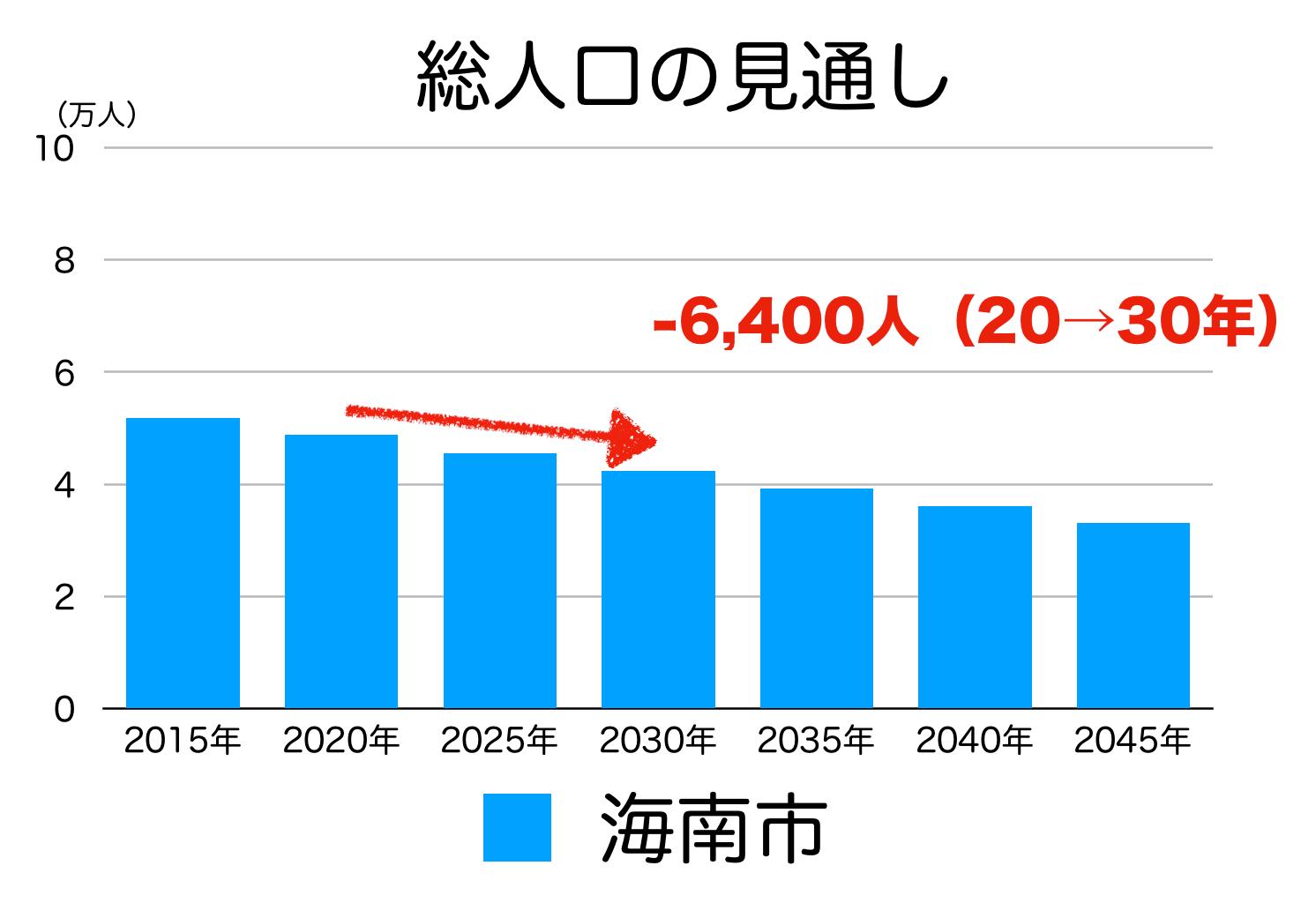 海南市の人口予測