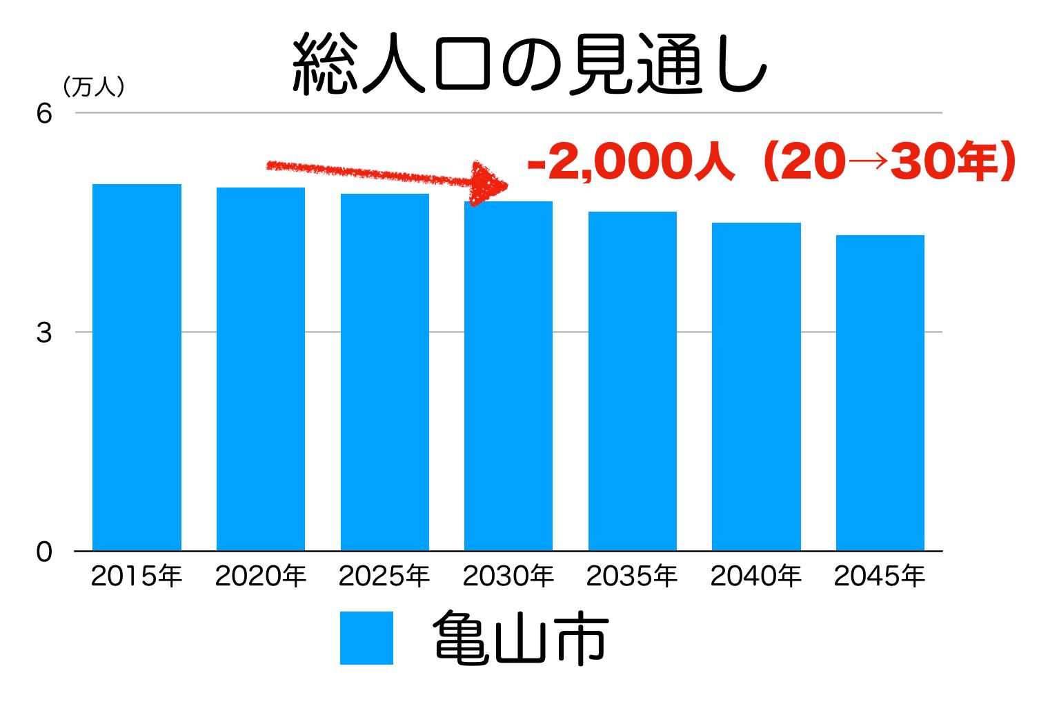 亀山市の人口予測