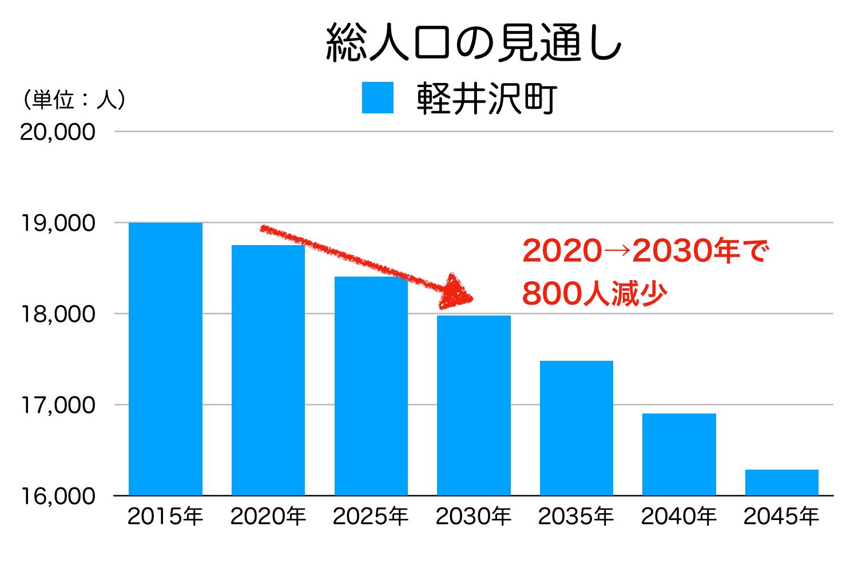 軽井沢町の人口予測