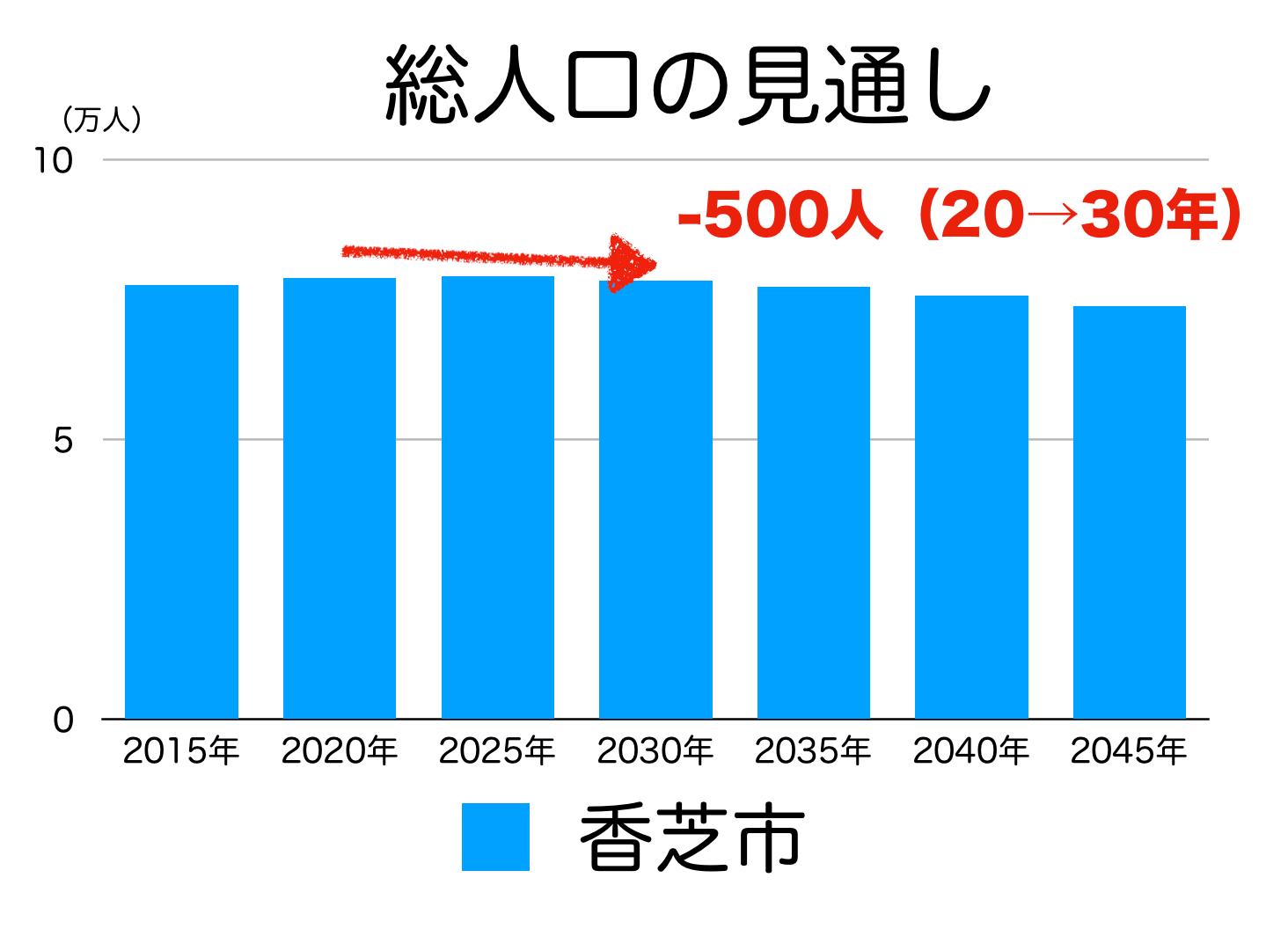 香芝市の人口予測
