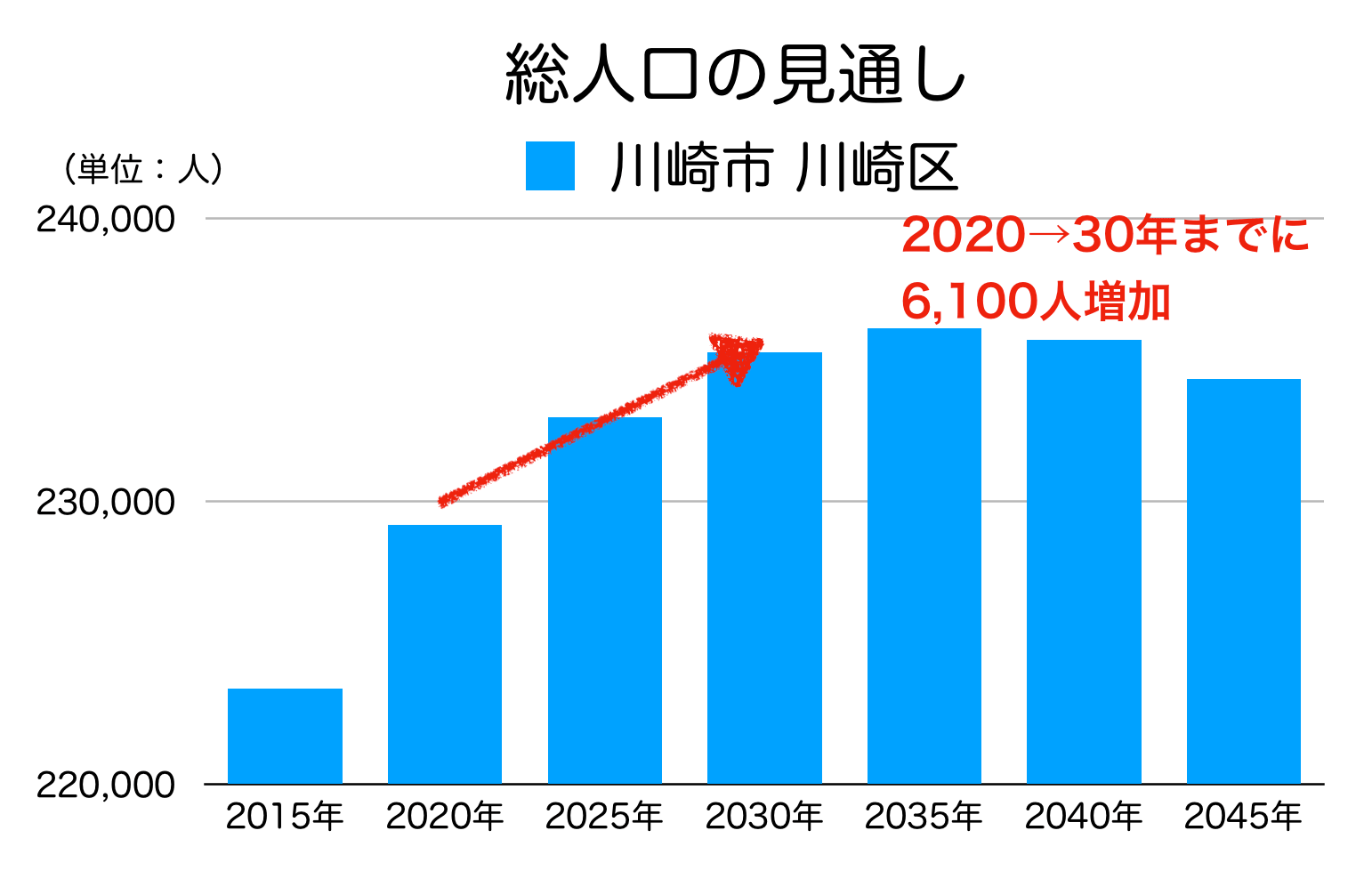 川崎市川崎区の人口予測