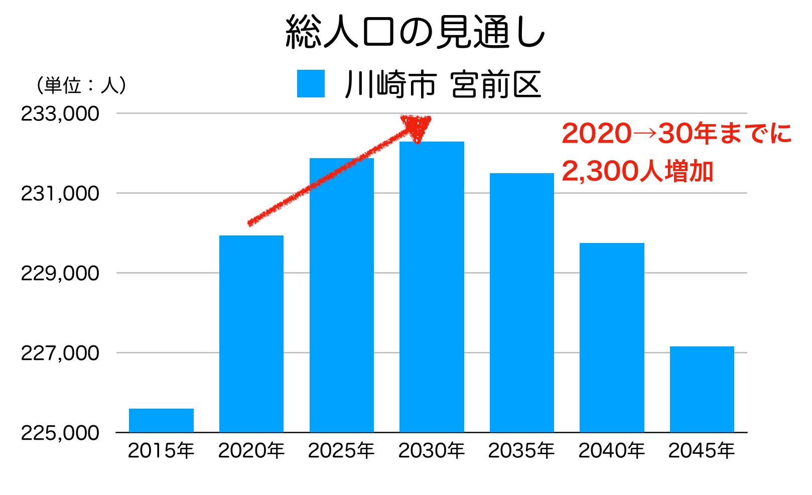 川崎市宮前区の人口予測