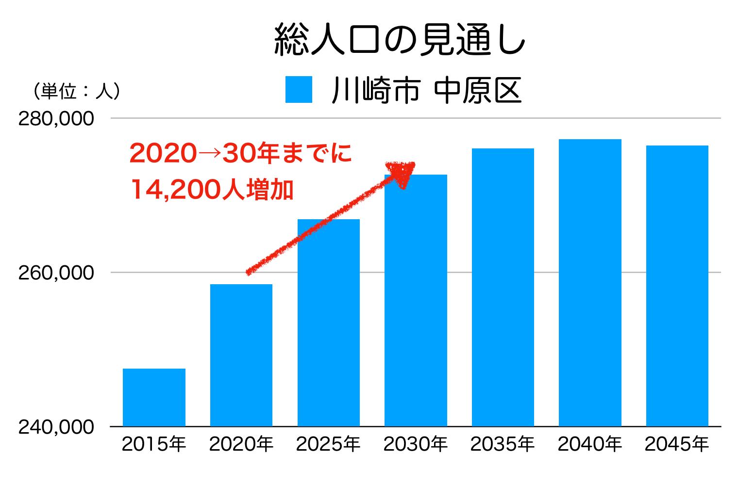 川崎市中原区の人口予測