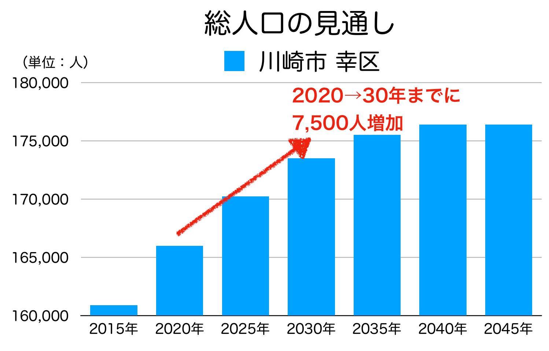 川崎市幸区の人口予測