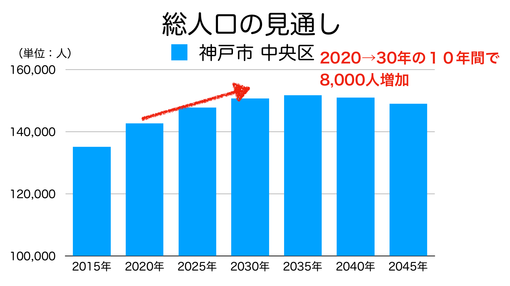 神戸市中央区の人口予測