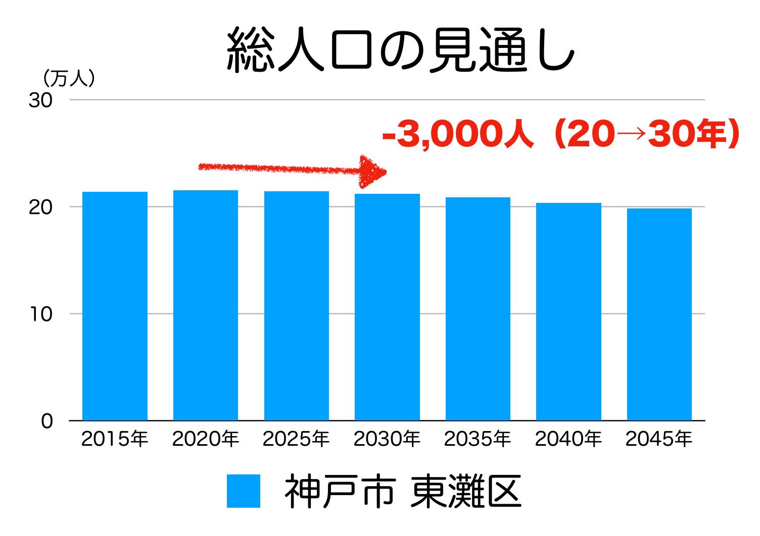 神戸市東灘区の人口予測