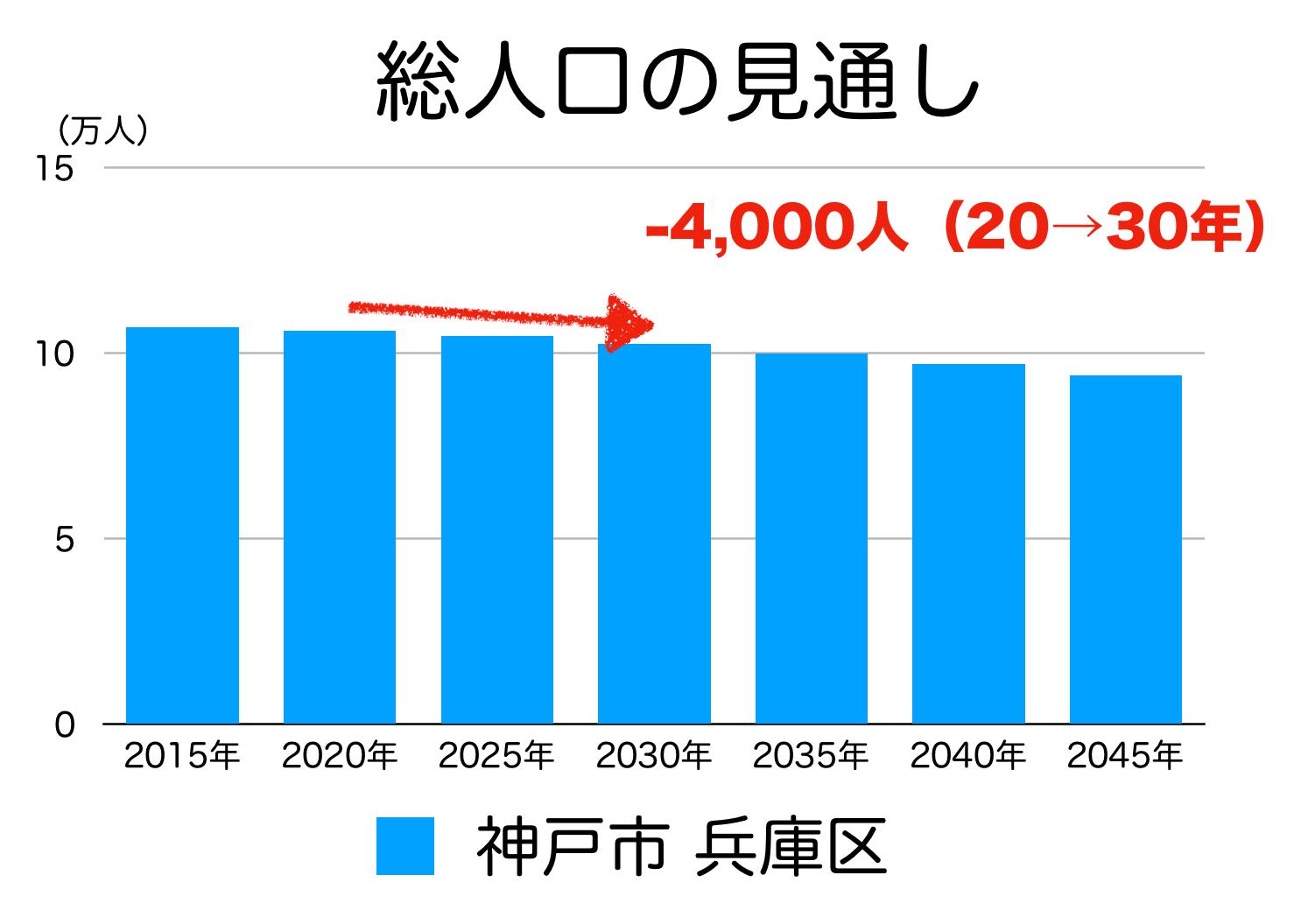 神戸市兵庫区の人口予測