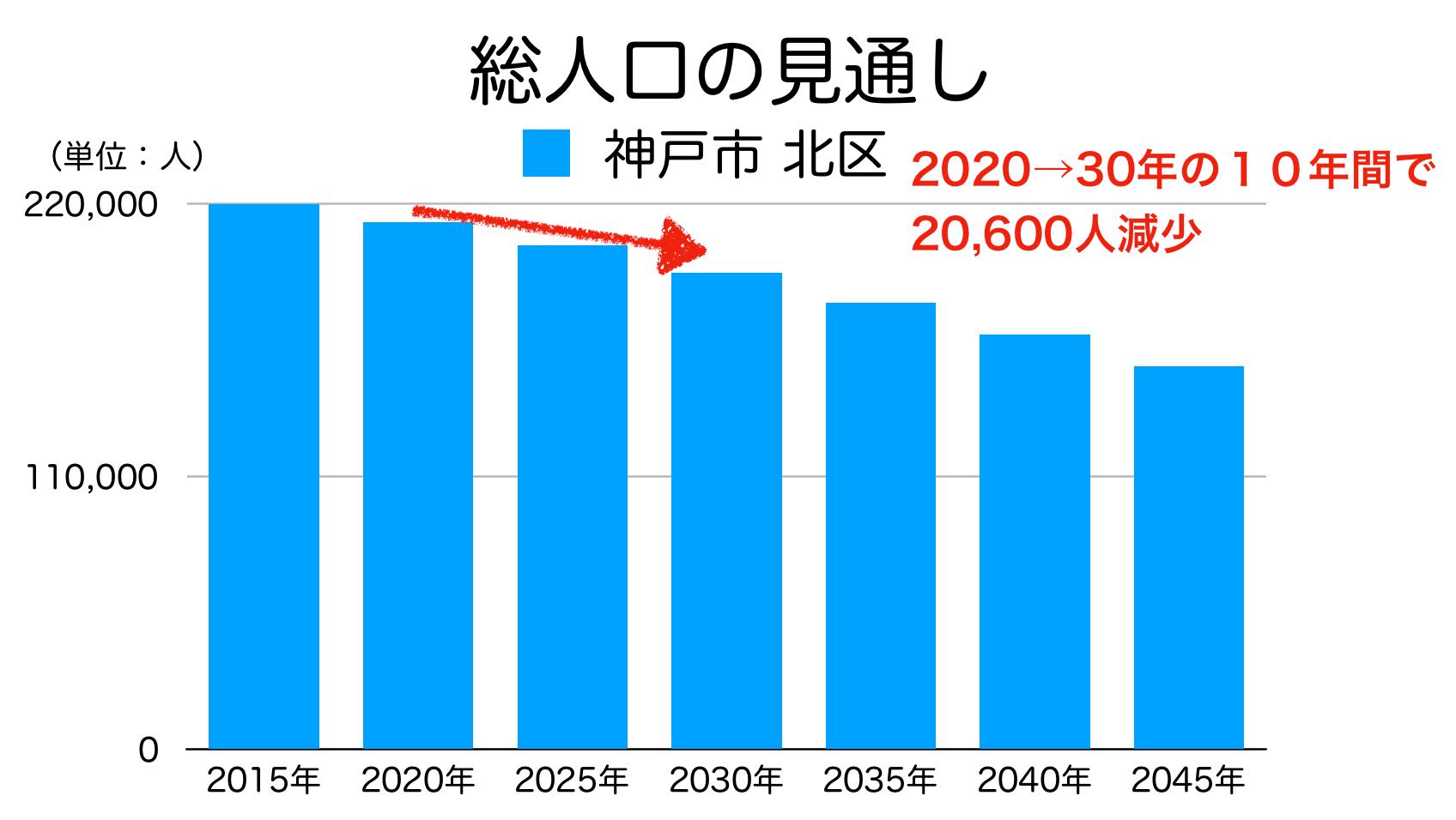 神戸市北区の人口予測