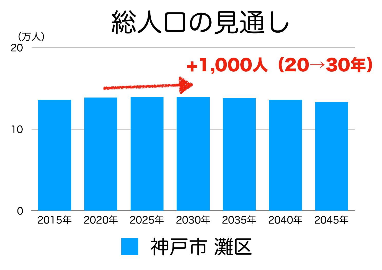 神戸市灘区の人口予測
