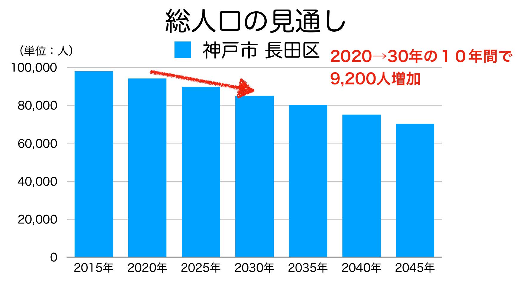 神戸市長田区の人口予測