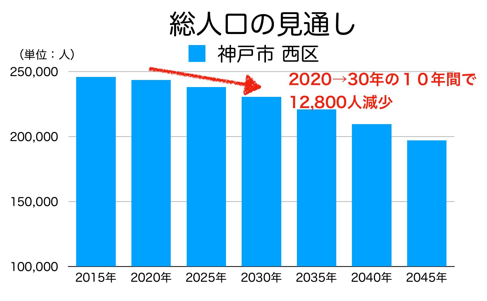 神戸市西区の人口予測