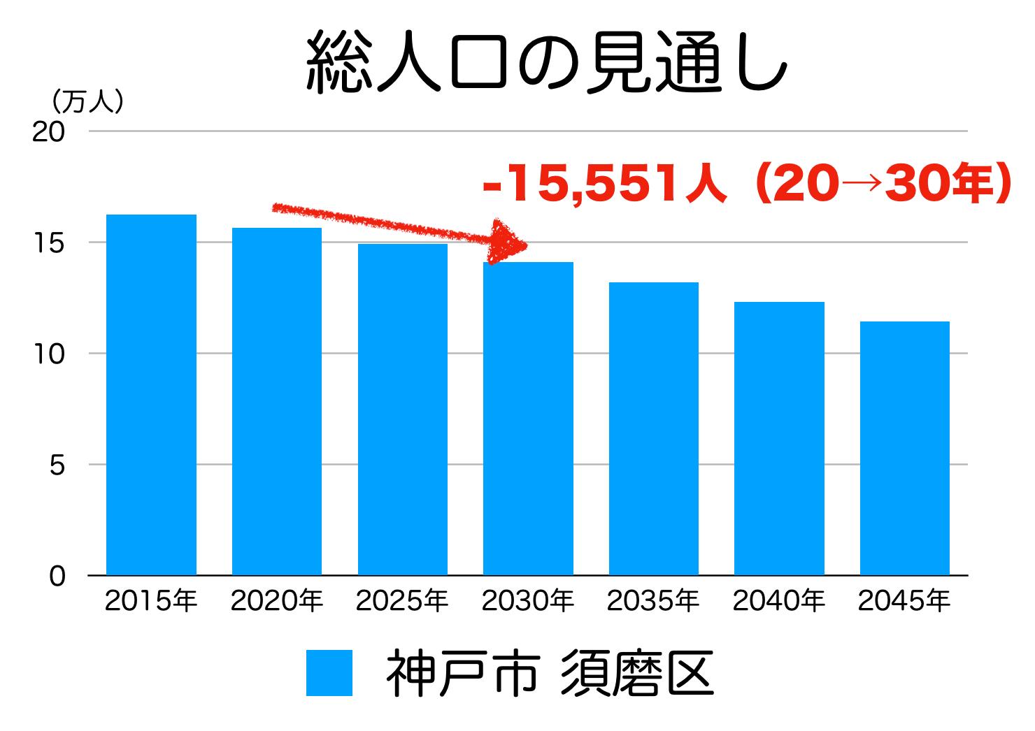 神戸市須磨区の人口予測