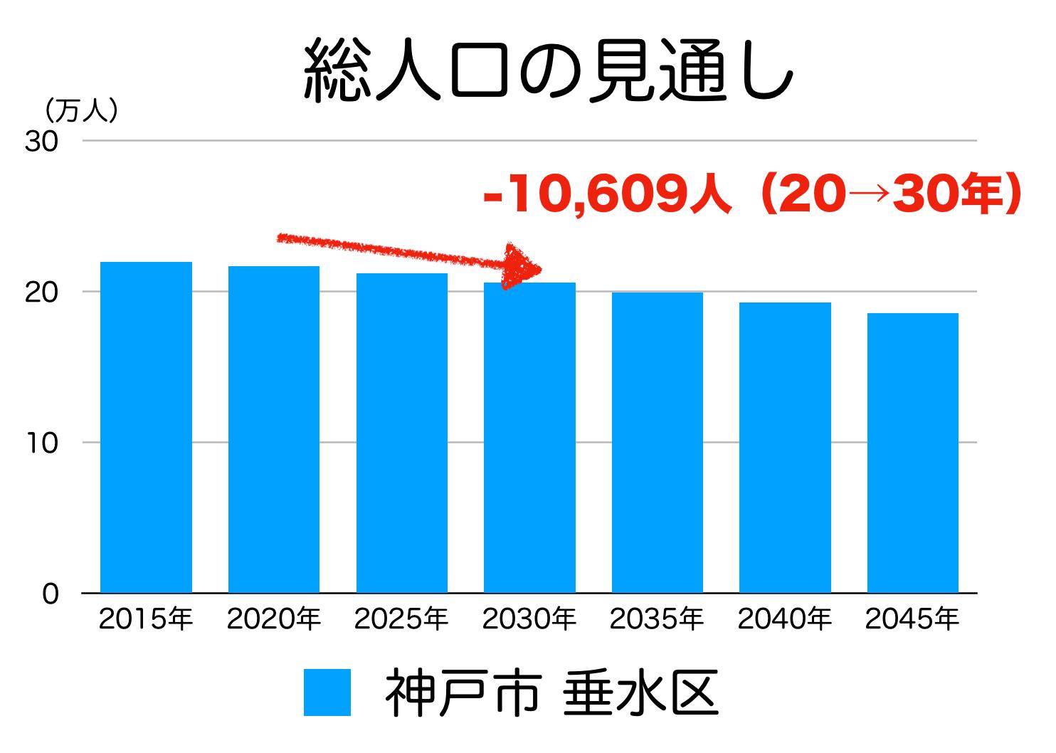神戸市垂水区の人口予測