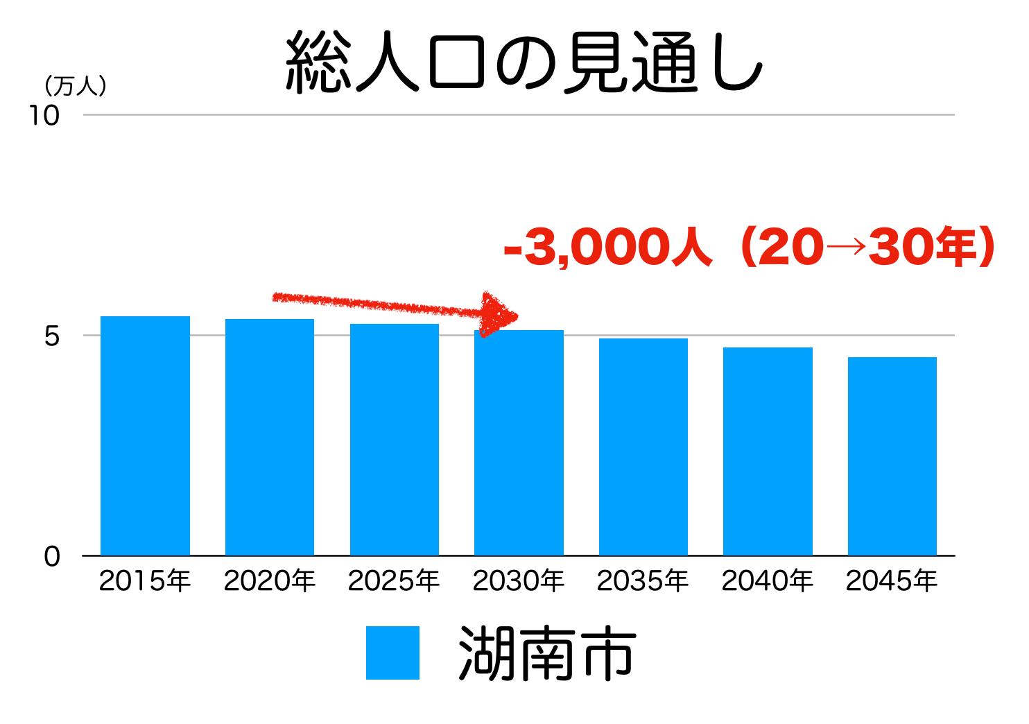 湖南市の人口予測