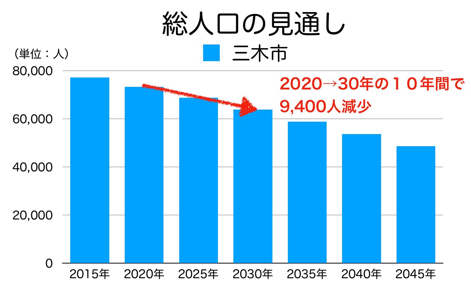 三木市の人口予測