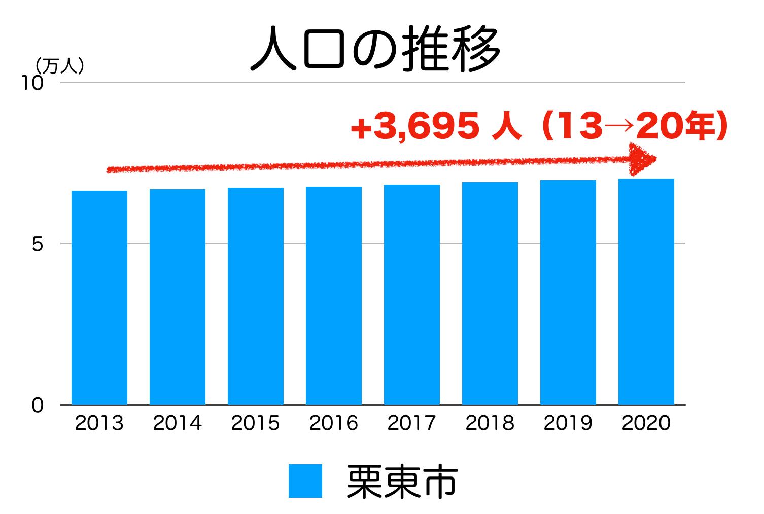 栗東市の人口推移
