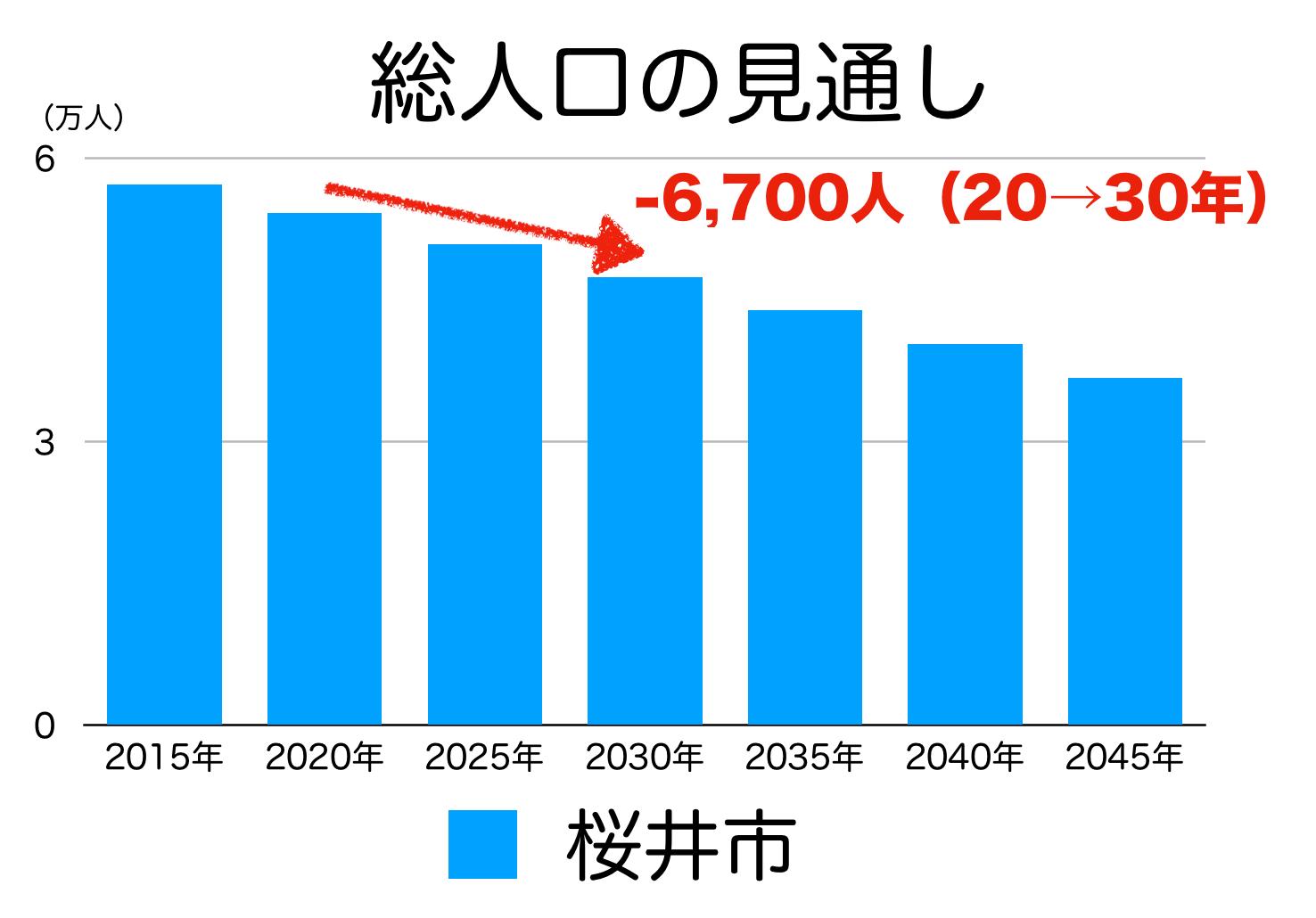 桜井市の人口予測
