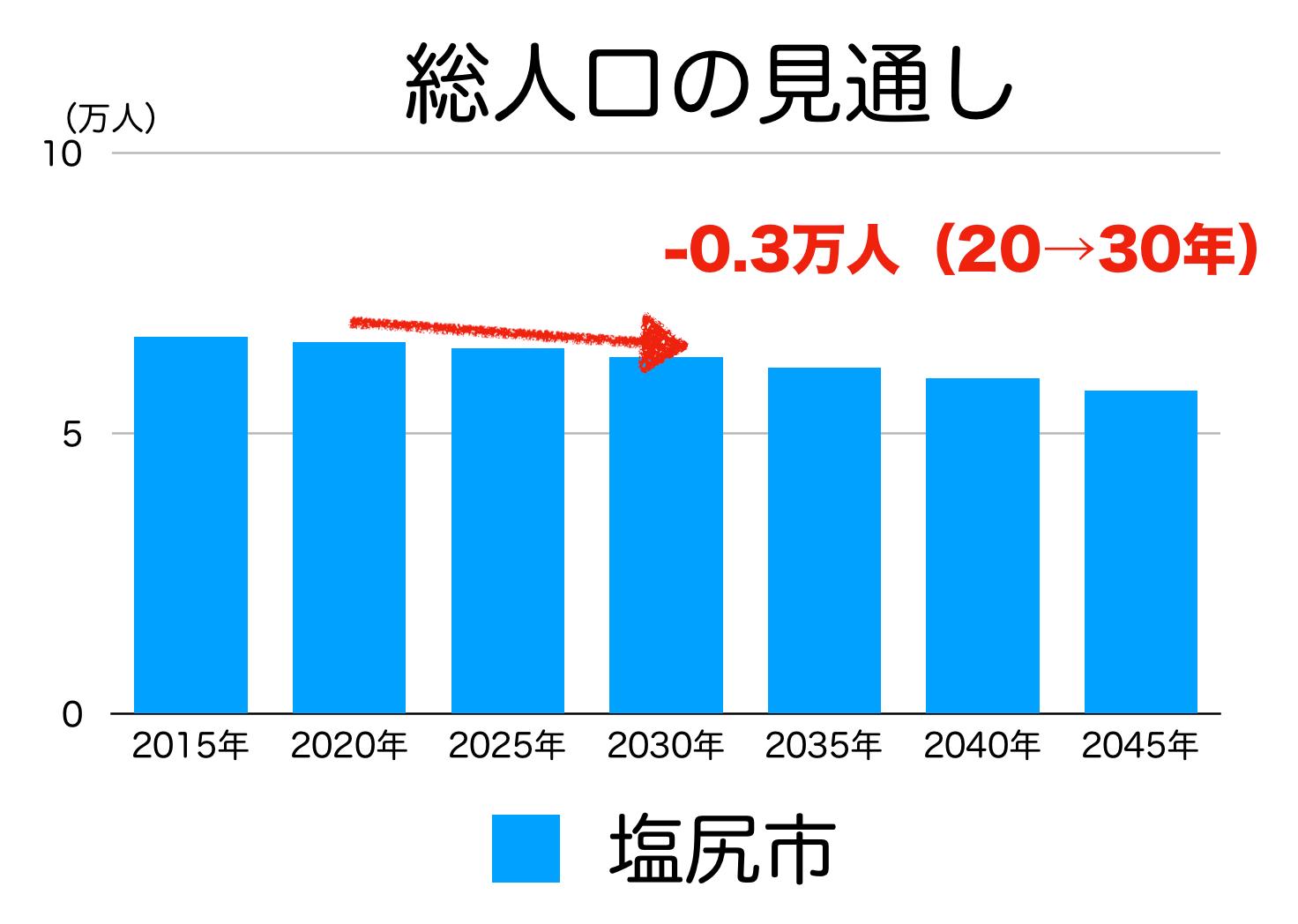 塩尻市の人口予測