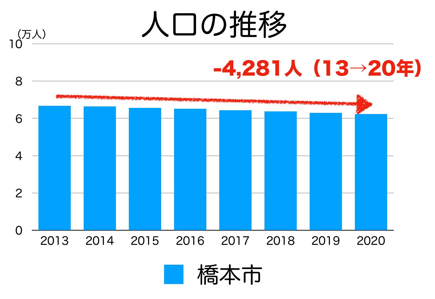 橋本市の人口推移