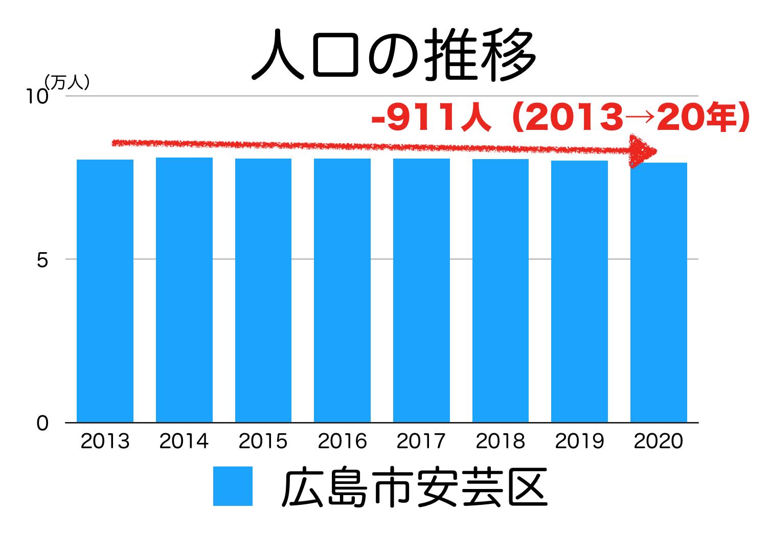 広島市安芸区の人口推移