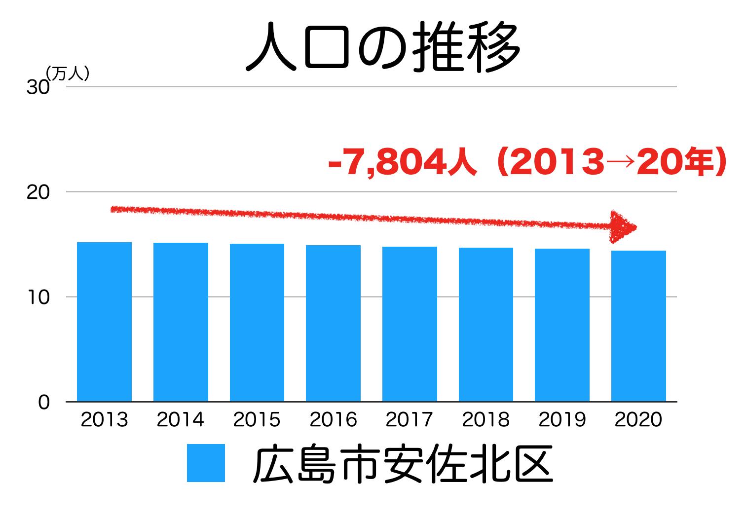 広島市安佐北区の人口推移