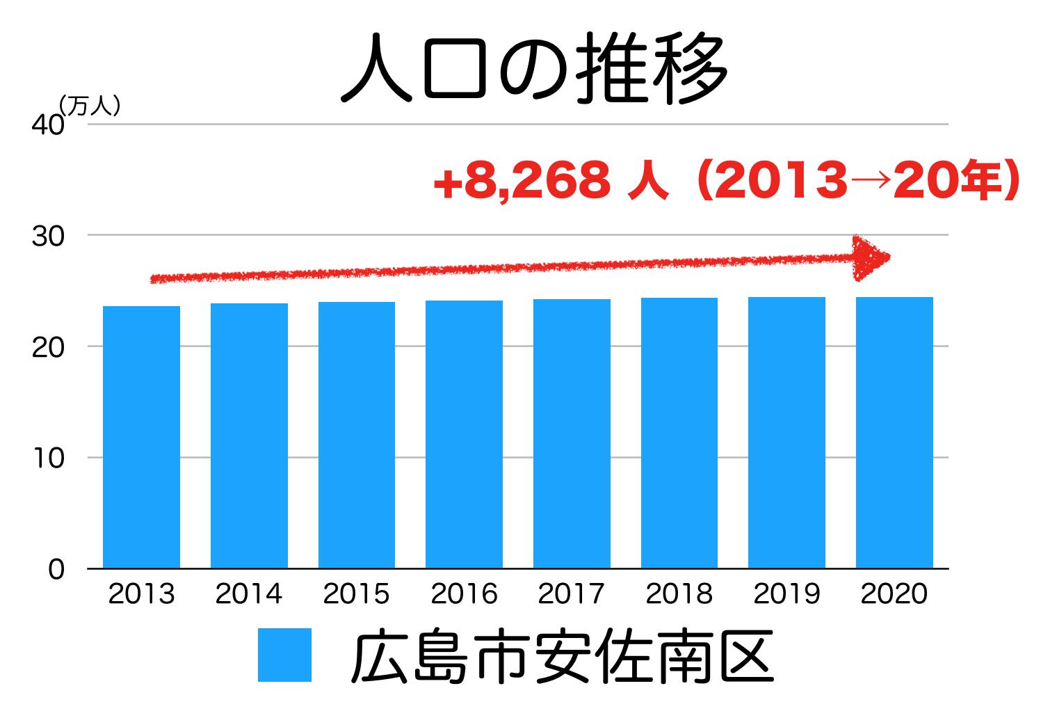 広島市安佐南区の人口推移