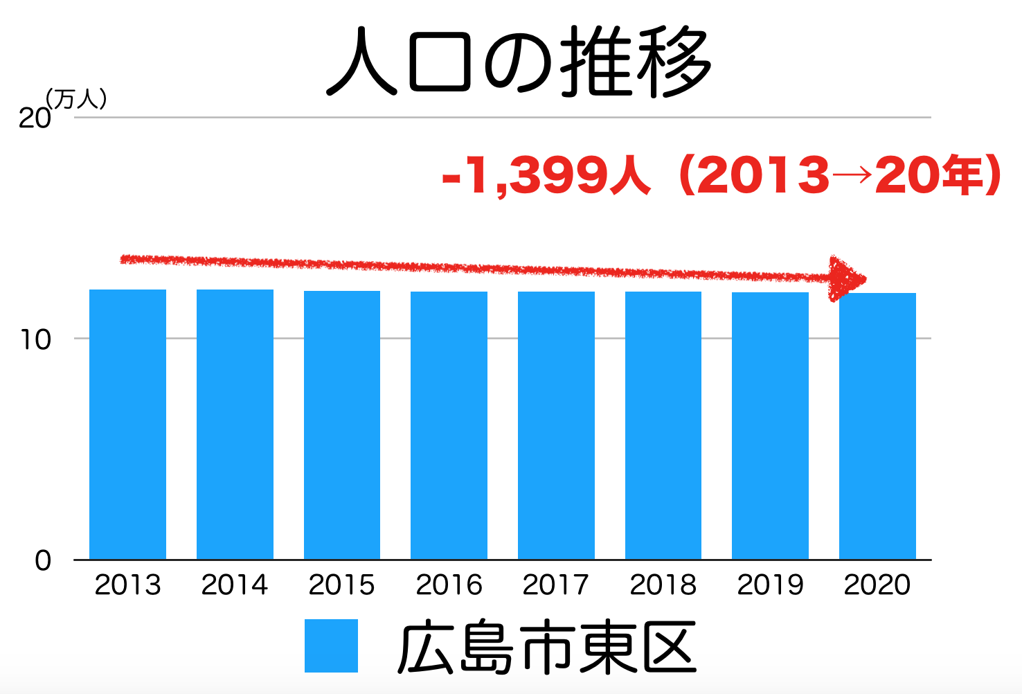 広島市東区の人口推移