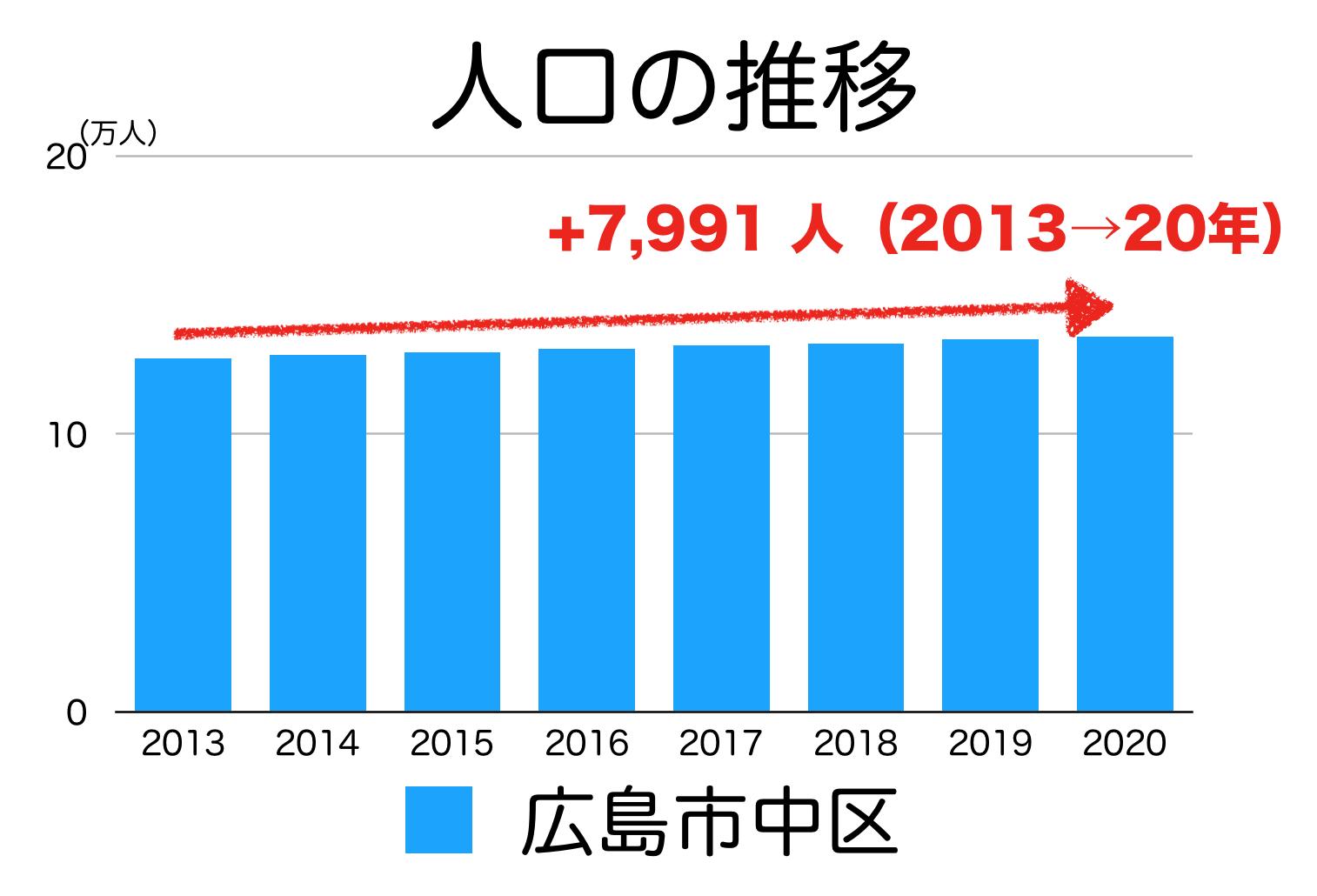 広島市中区の人口推移