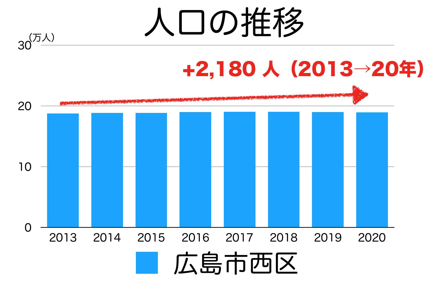 広島市西区の人口推移