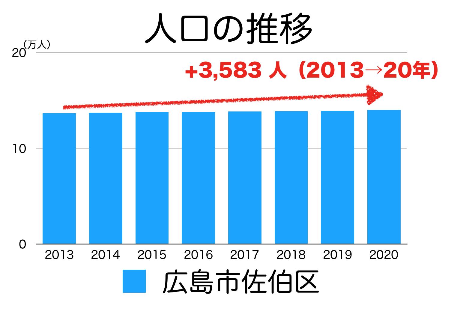 広島市佐伯区の人口推移