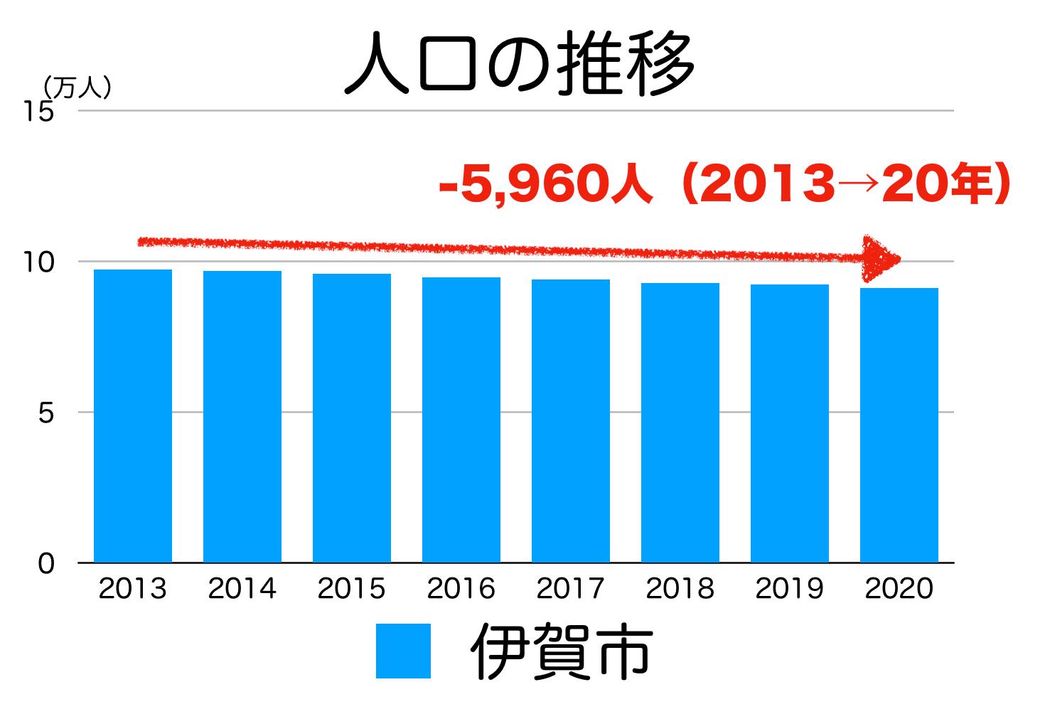 伊賀市の人口推移
