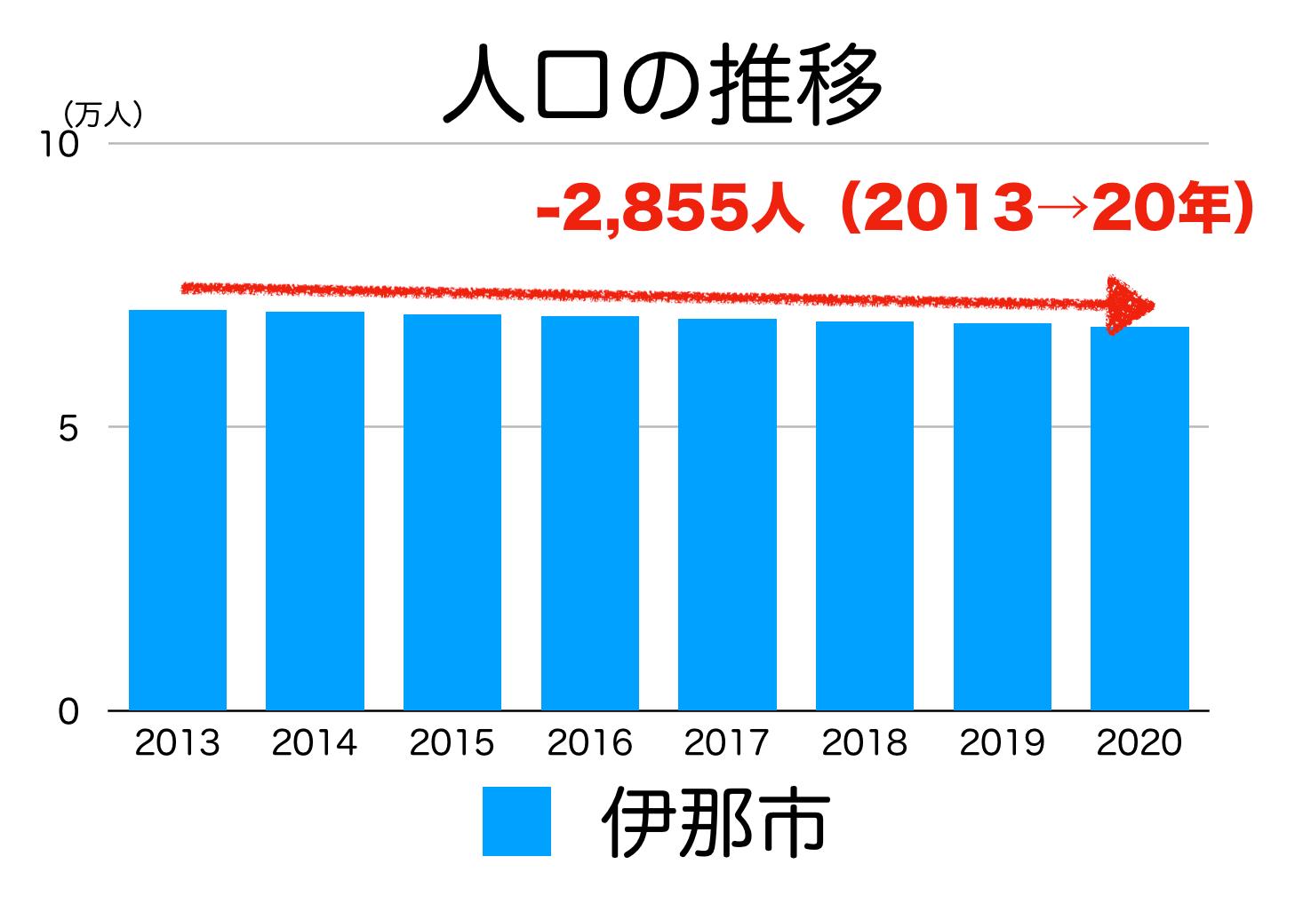 伊那市の人口推移