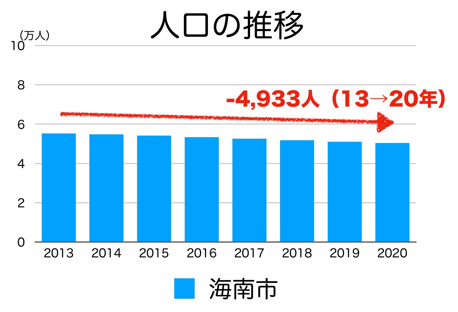 海南市の人口推移