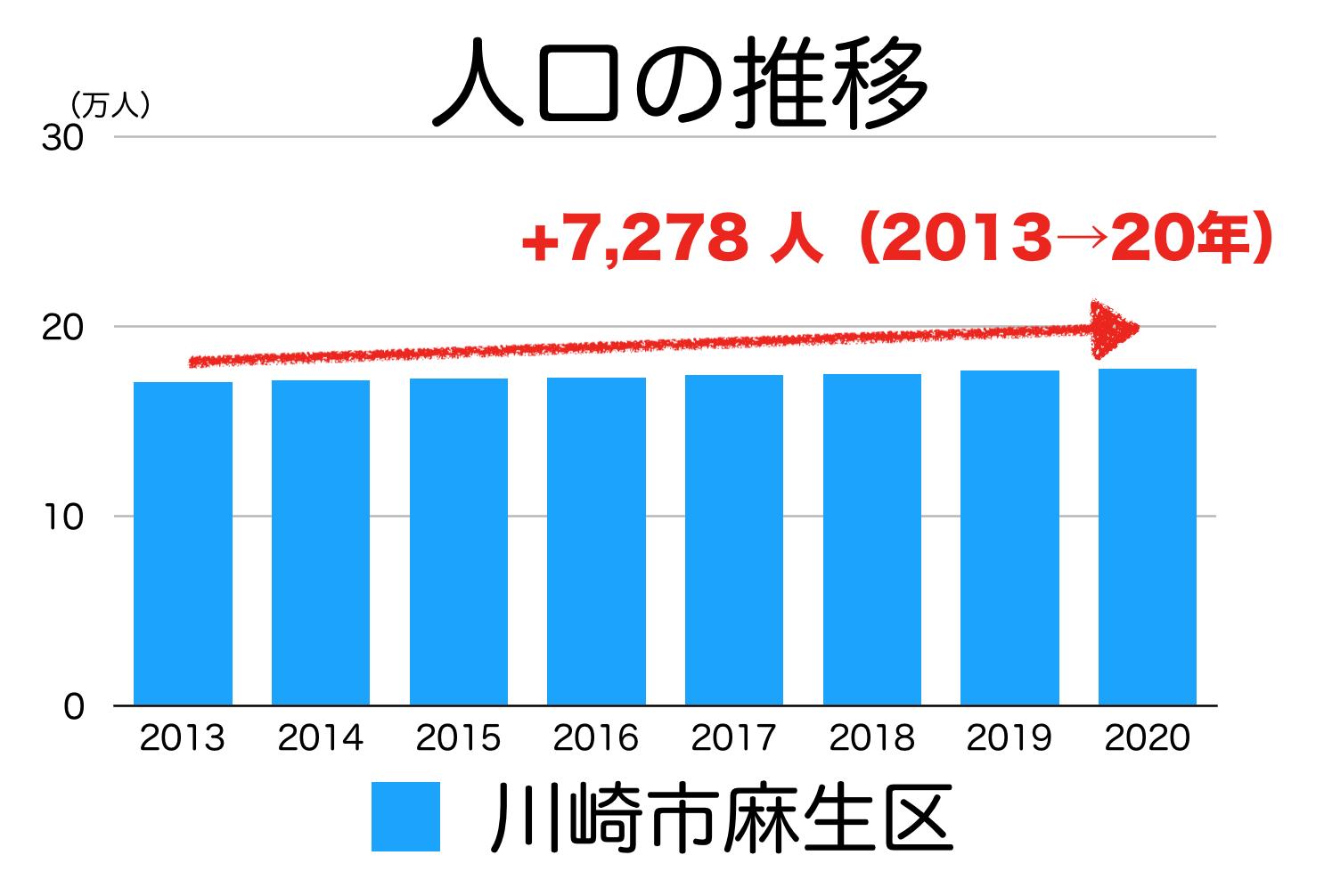 川崎市麻生区の人口推移