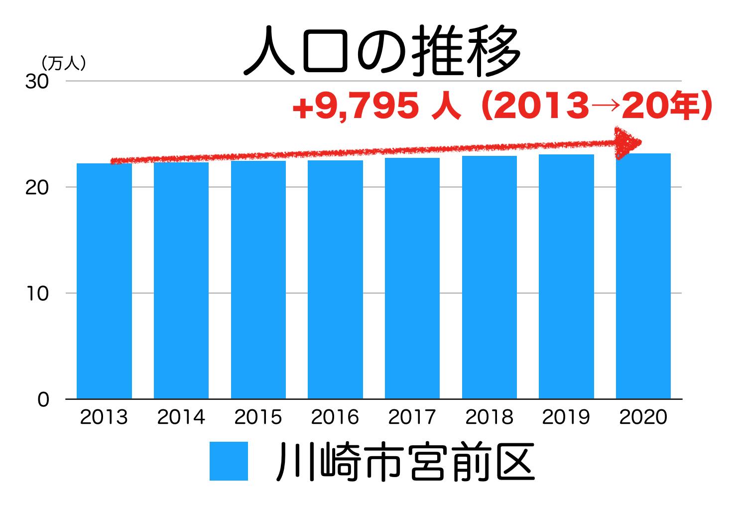 川崎市宮前区の人口推移