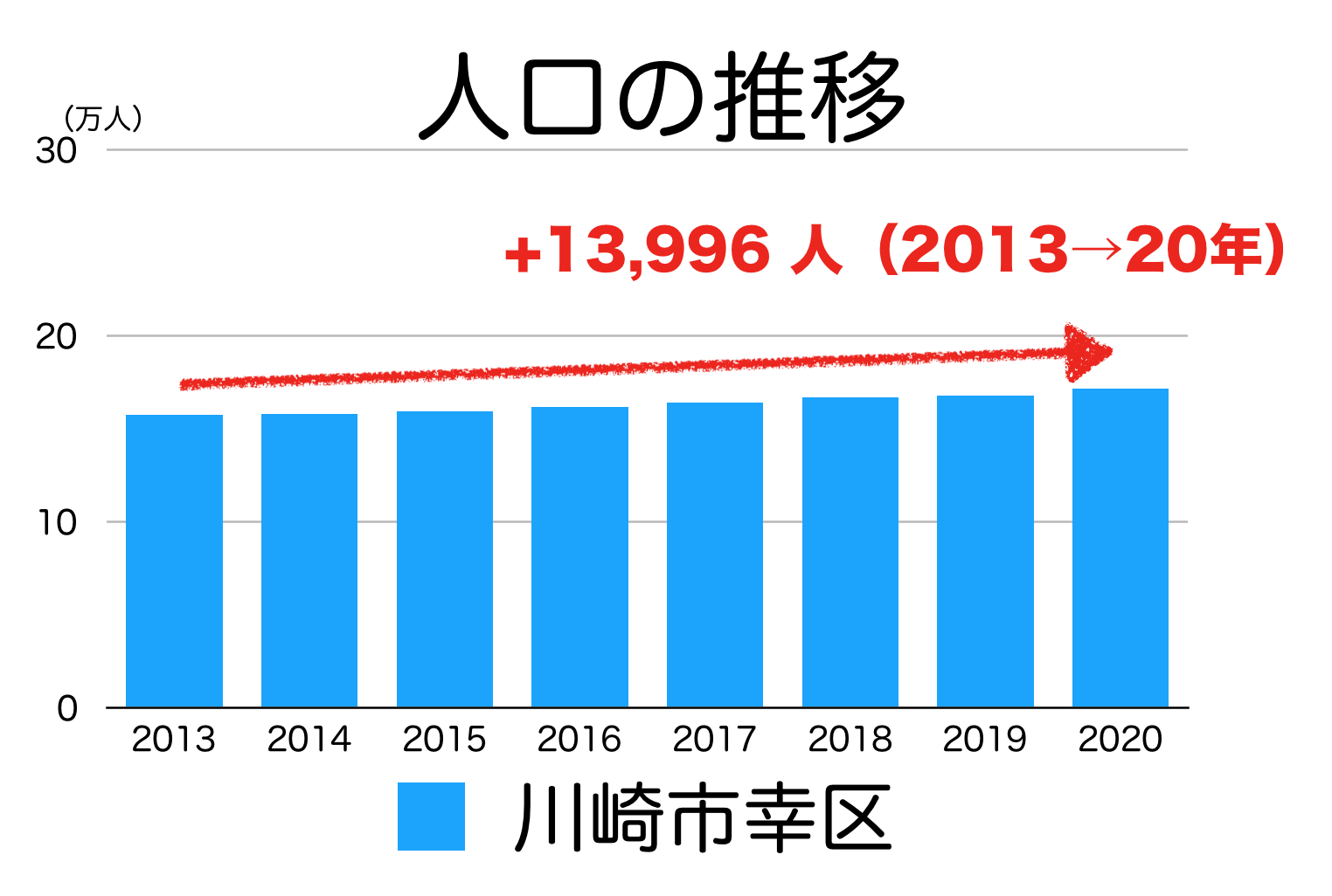 川崎市幸区の人口推移