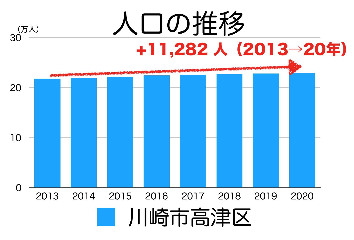 川崎市高津区の人口推移