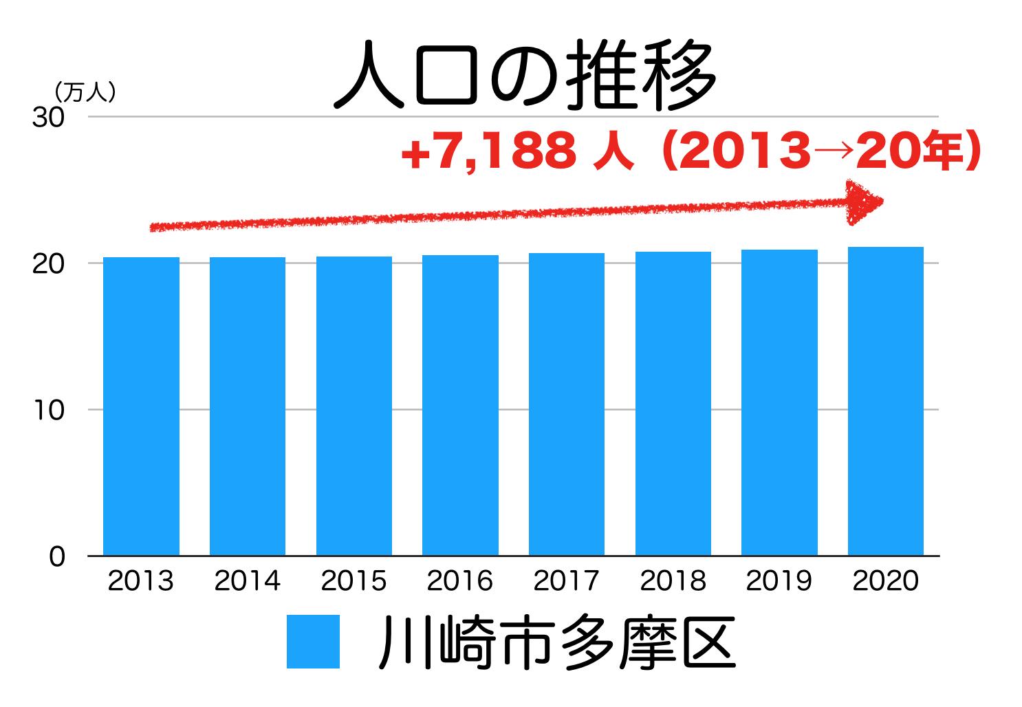 川崎市多摩区の人口推移