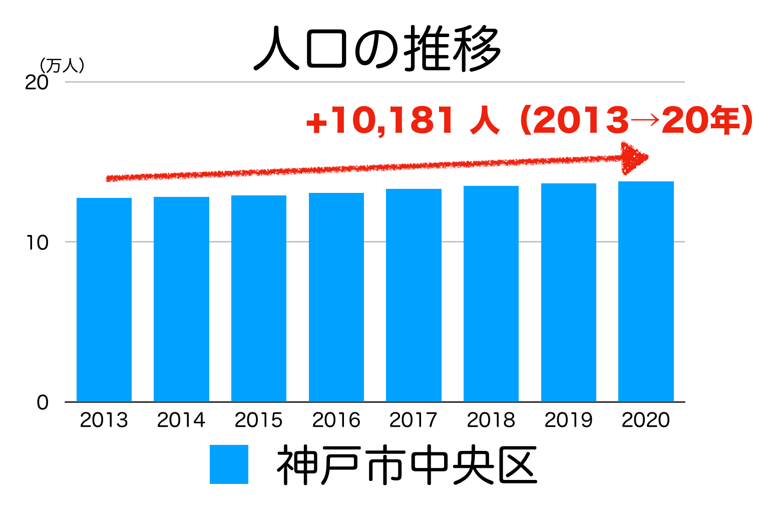 神戸市中央区の人口推移