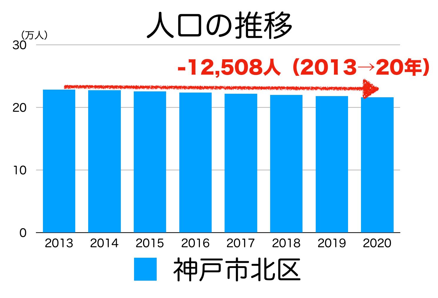 神戸市北区の人口推移