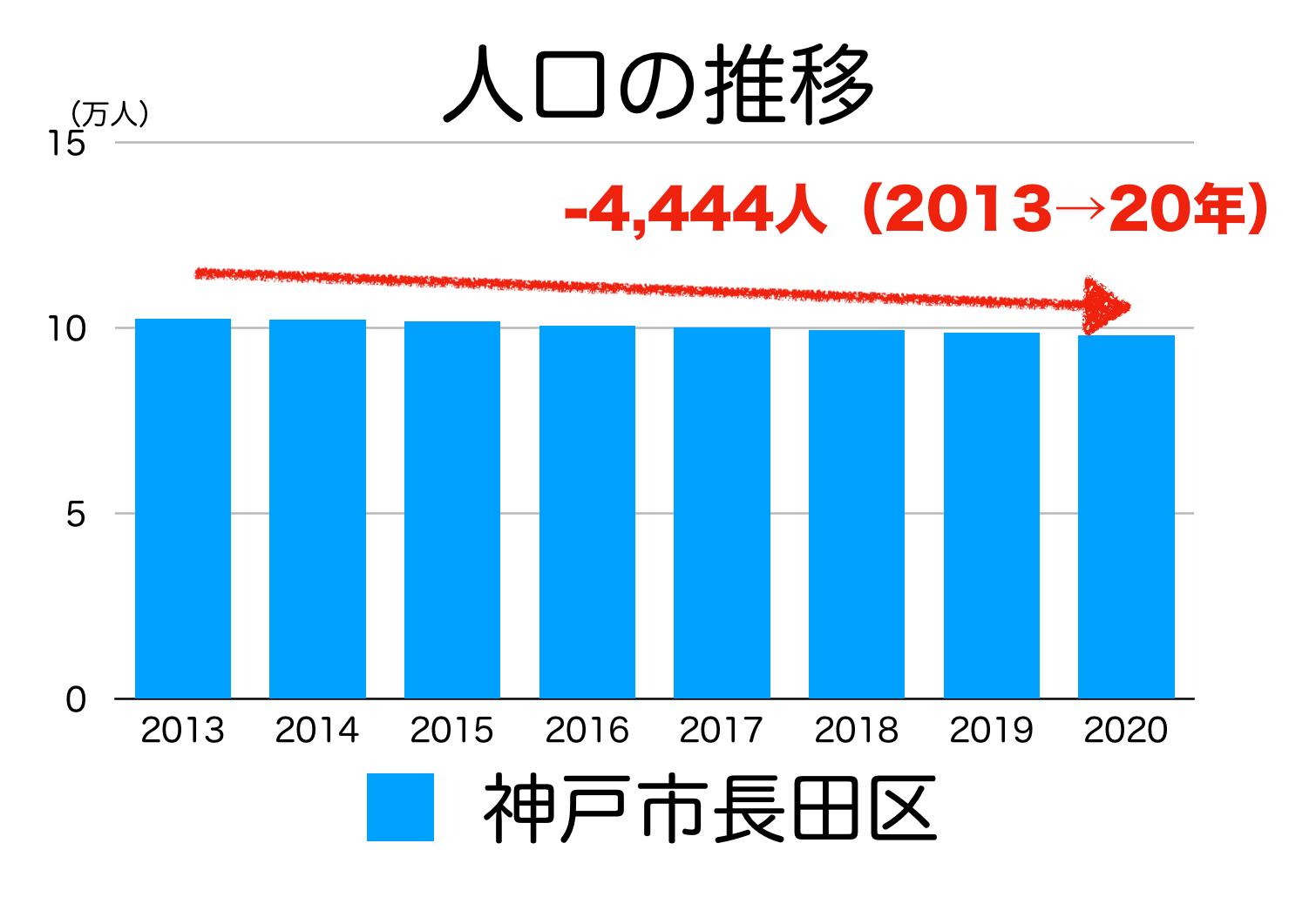 神戸市長田区の人口推移