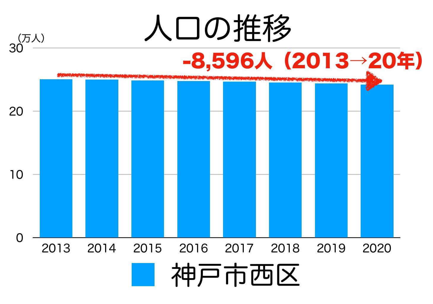 神戸市西区の人口推移