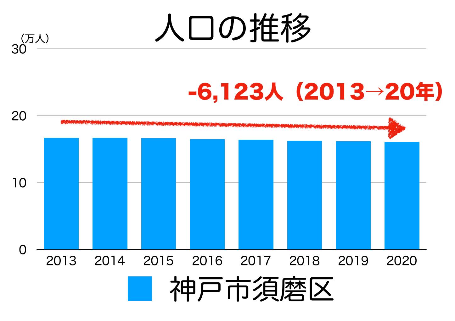 神戸市須磨区の人口推移